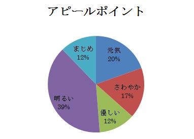 就活アピールポイントグラフ.jpg